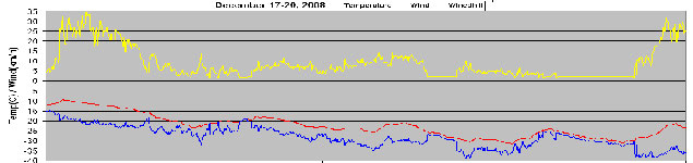 Home weather station readings Dec.17-20, 2008