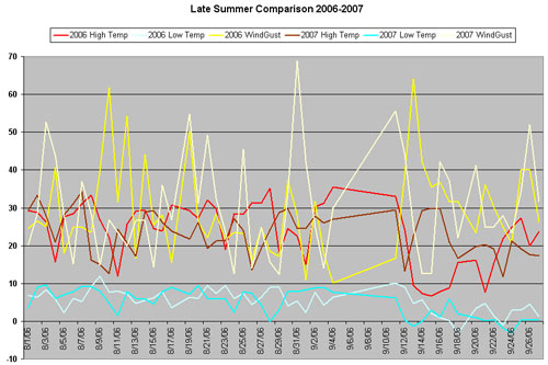 Late summer 2006/2007 Temps and Wind comparison